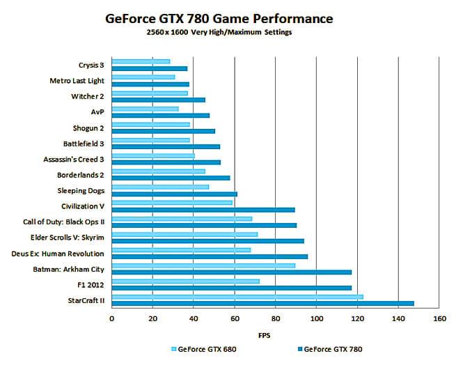 test_gtx-780